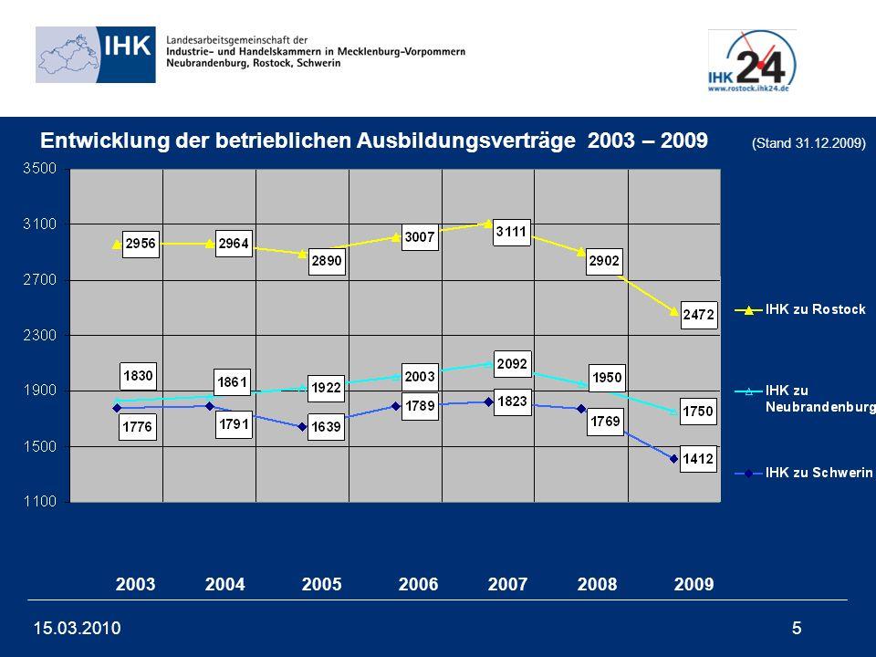 15.03.201016 IHK-Ausbildungsumfrage 2010