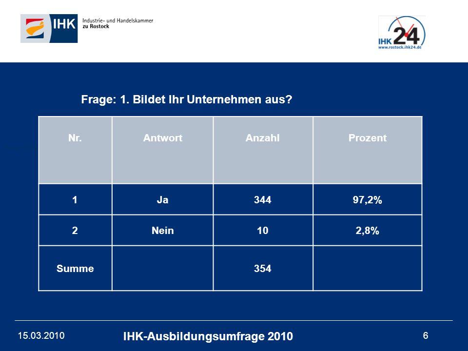 15.03.201017 IHK-Ausbildungsumfrage 2010