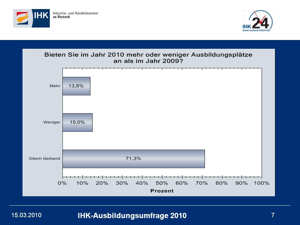 15.03.201018 IHK-Ausbildungsumfrage 2010