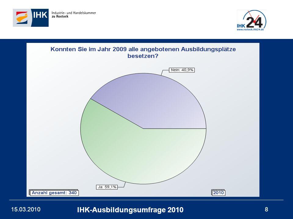 15.03.201019 IHK-Ausbildungsumfrage 2010