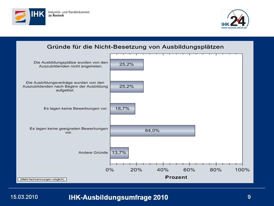 15.03.201020 IHK-Ausbildungsumfrage 2010