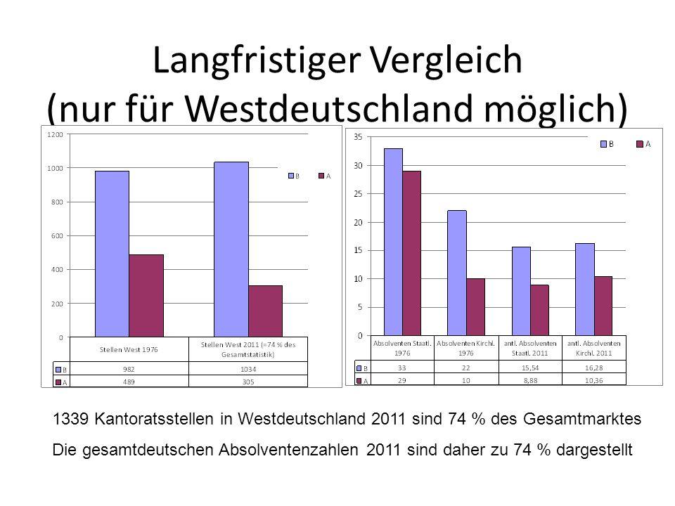 Langfristiger Vergleich (nur für Westdeutschland möglich) 1339 Kantoratsstellen in Westdeutschland 2011 sind 74 % des Gesamtmarktes Die gesamtdeutschen Absolventenzahlen 2011 sind daher zu 74 % dargestellt