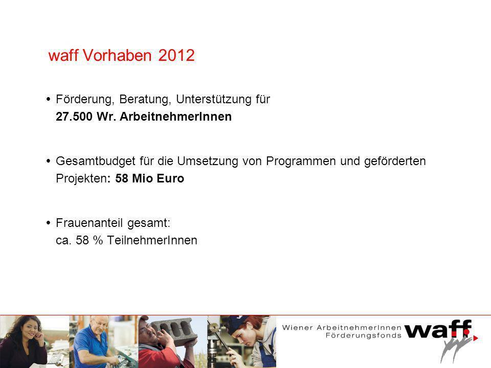 waff Vorhaben 2012 Förderung, Beratung, Unterstützung für 27.500 Wr. ArbeitnehmerInnen Gesamtbudget für die Umsetzung von Programmen und geförderten P