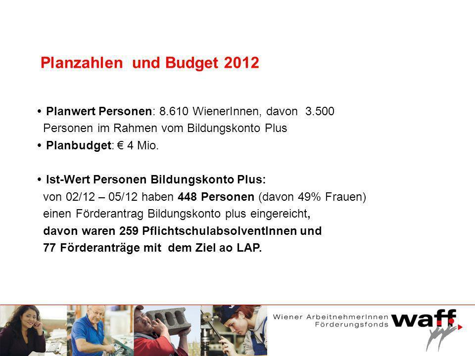 Planzahlen und Budget 2012 Planwert Personen: 8.610 WienerInnen, davon 3.500 Personen im Rahmen vom Bildungskonto Plus Planbudget: 4 Mio. Ist-Wert Per