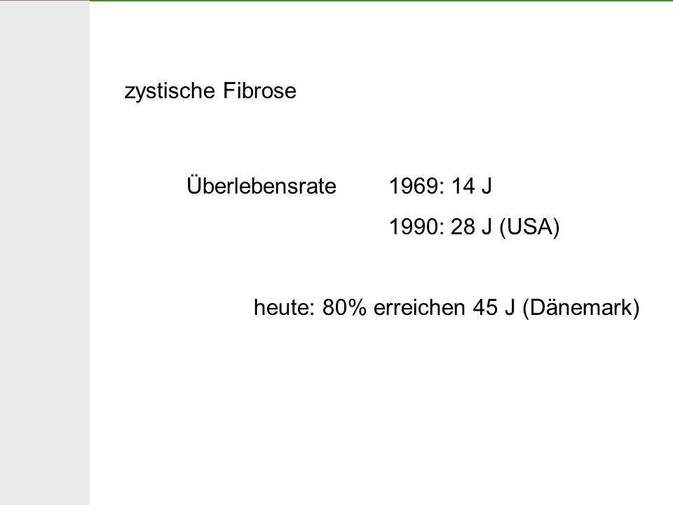 zystische Fibrose Überlebensrate 1969: 14 J 1990: 28 J (USA) heute: 80% erreichen 45 J (Dänemark)