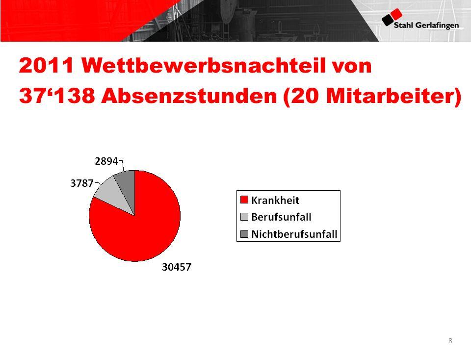 8 2011 Wettbewerbsnachteil von 37138 Absenzstunden (20 Mitarbeiter)
