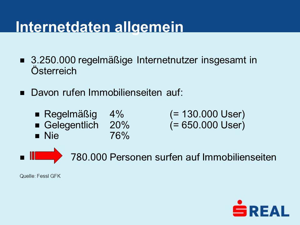 Internetdaten allgemein 3.250.000 regelmäßige Internetnutzer insgesamt in Österreich Davon rufen Immobilienseiten auf: Regelmäßig4%(= 130.000 User) Ge