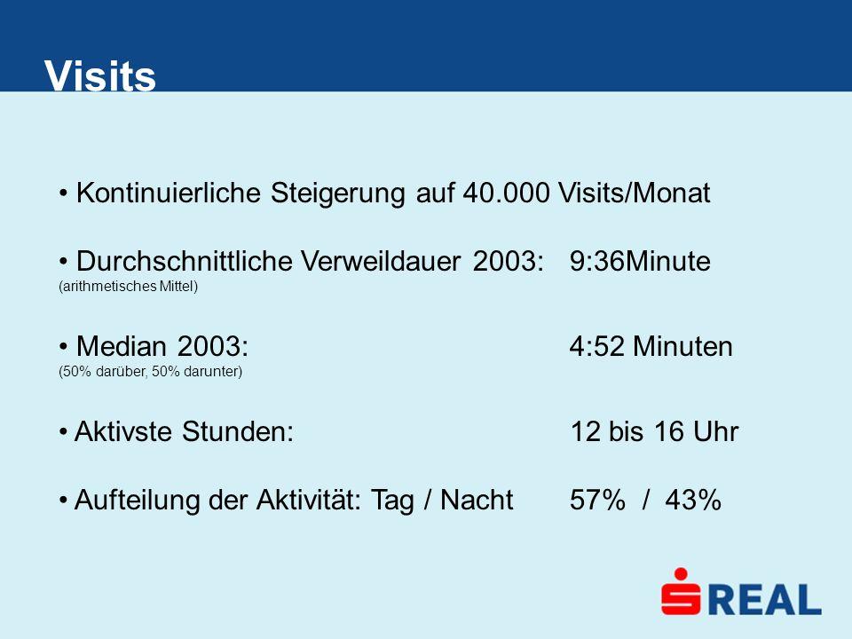 Kontinuierliche Steigerung auf 40.000 Visits/Monat Durchschnittliche Verweildauer 2003:9:36Minute (arithmetisches Mittel) Median 2003: 4:52 Minuten (5
