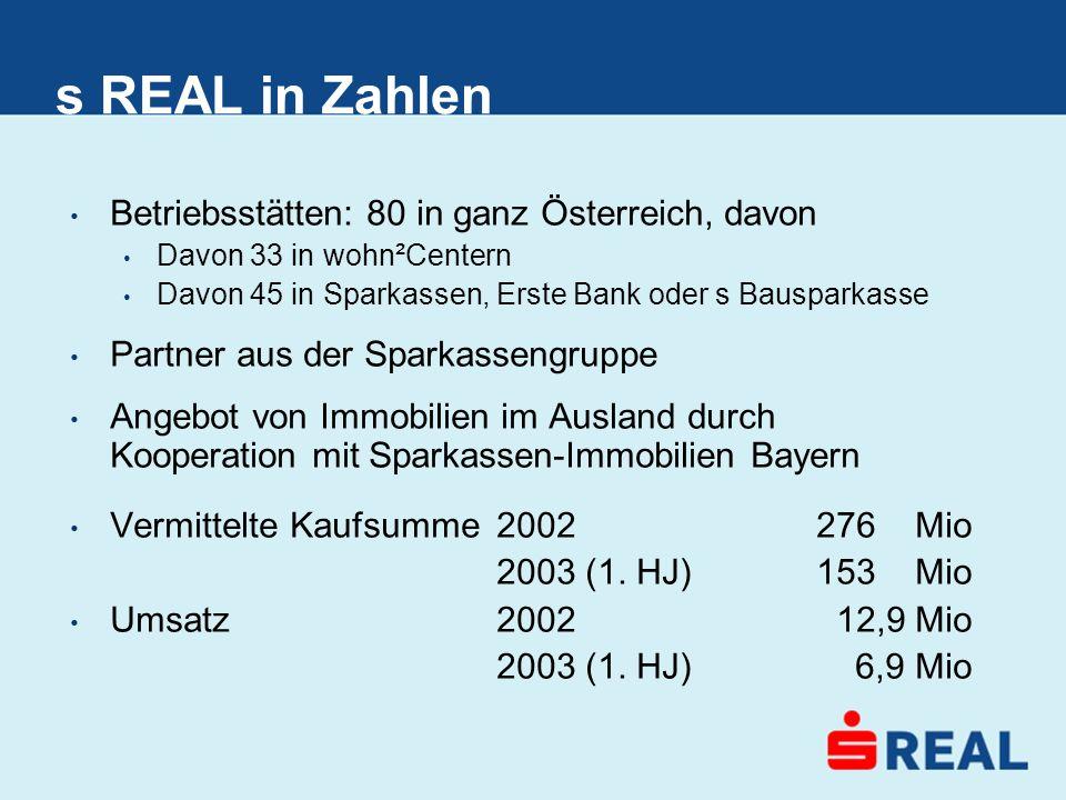 s REAL in Zahlen Betriebsstätten: 80 in ganz Österreich, davon Davon 33 in wohn²Centern Davon 45 in Sparkassen, Erste Bank oder s Bausparkasse Partner