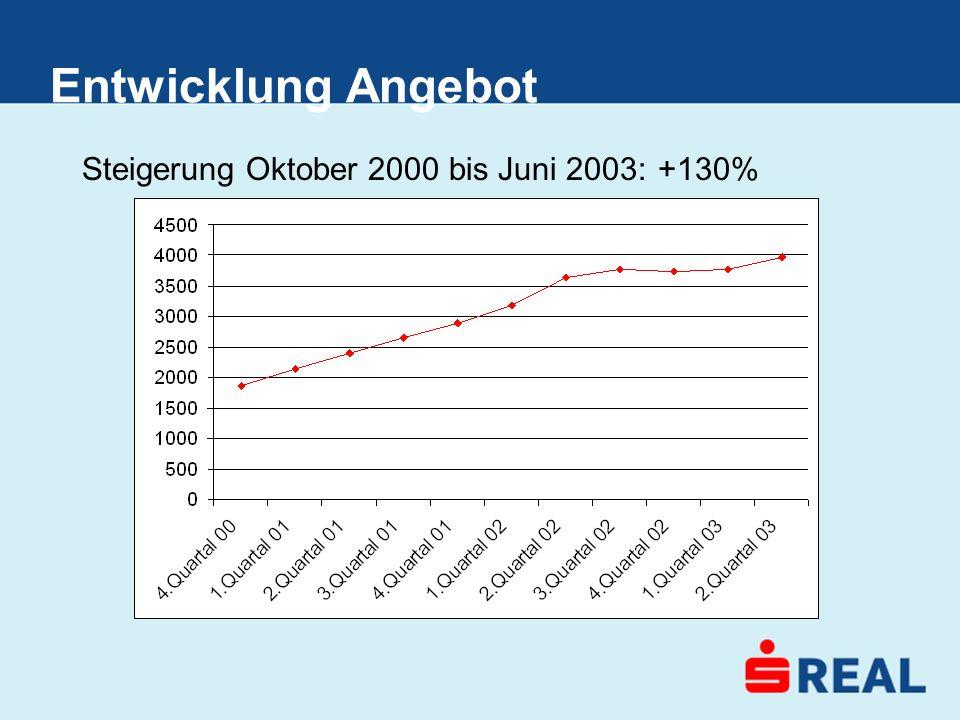 Entwicklung Angebot Steigerung Oktober 2000 bis Juni 2003:+130%