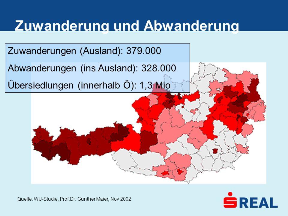 Zuwanderung und Abwanderung Zuwanderungen (Ausland): 379.000 Abwanderungen (ins Ausland): 328.000 Übersiedlungen (innerhalb Ö): 1,3 Mio Quelle: WU-Stu