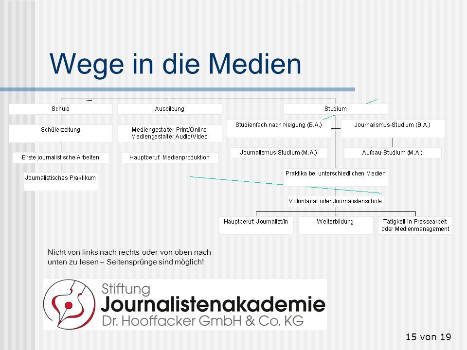 15 von 19 Wege in die Medien Nicht von links nach rechts oder von oben nach unten zu lesen – Seitensprünge sind möglich!