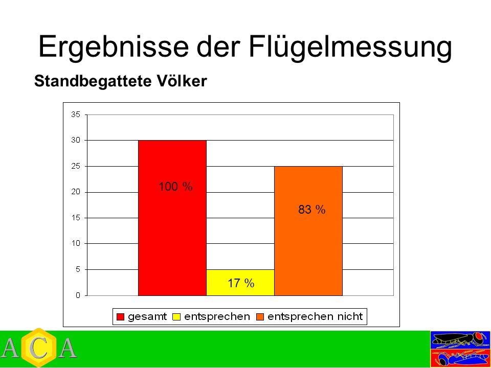 Ergebnisse der Flügelmessung Standbegattete Völker 100 % 17 % 83 %