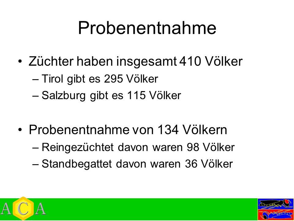 Probenentnahme Züchter haben insgesamt 410 Völker –Tirol gibt es 295 Völker –Salzburg gibt es 115 Völker Probenentnahme von 134 Völkern –Reingezüchtet