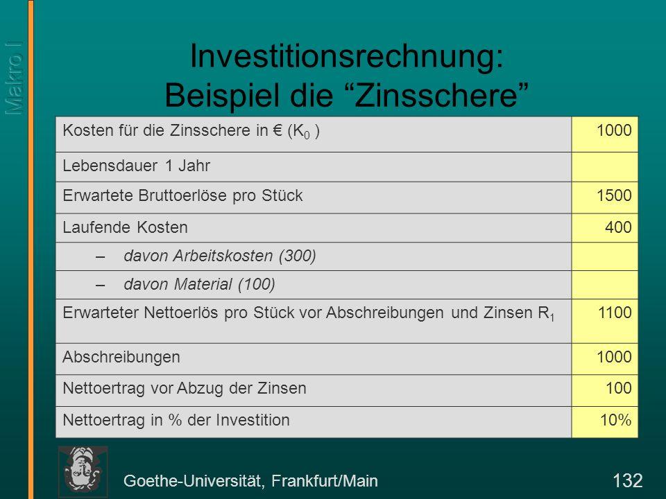 Goethe-Universität, Frankfurt/Main 132 Investitionsrechnung: Beispiel die Zinsschere Kosten für die Zinsschere in (K 0 )1000 Lebensdauer 1 Jahr Erwart