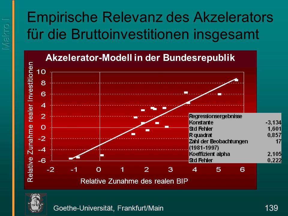 Goethe-Universität, Frankfurt/Main 139 Empirische Relevanz des Akzelerators für die Bruttoinvestitionen insgesamt Relative Zunahme des realen BIP Akze