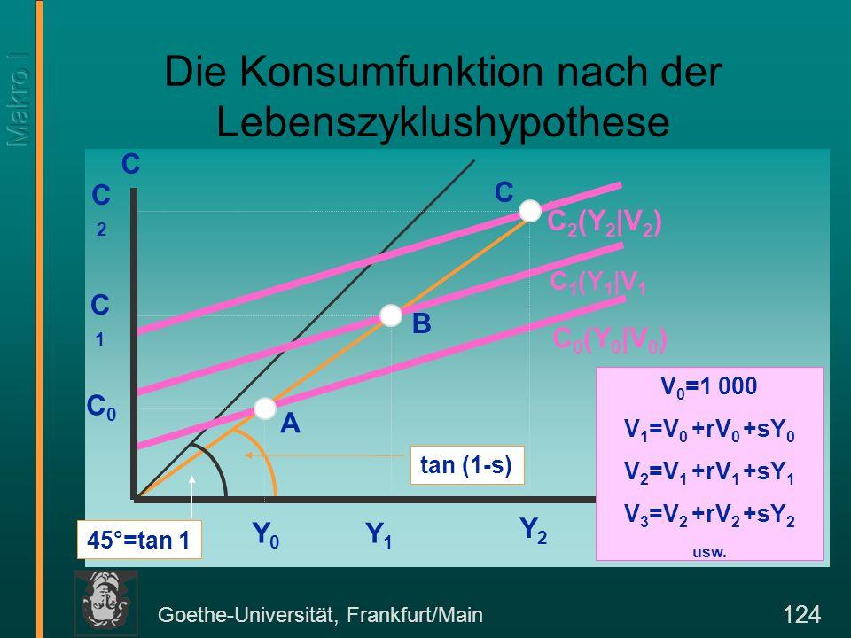 Goethe-Universität, Frankfurt/Main 124 tan (1-s) Die Konsumfunktion nach der Lebenszyklushypothese C Y 45°=tan 1 V 0 =1 000 V 1 =V 0 +rV 0 +sY 0 V 2 =