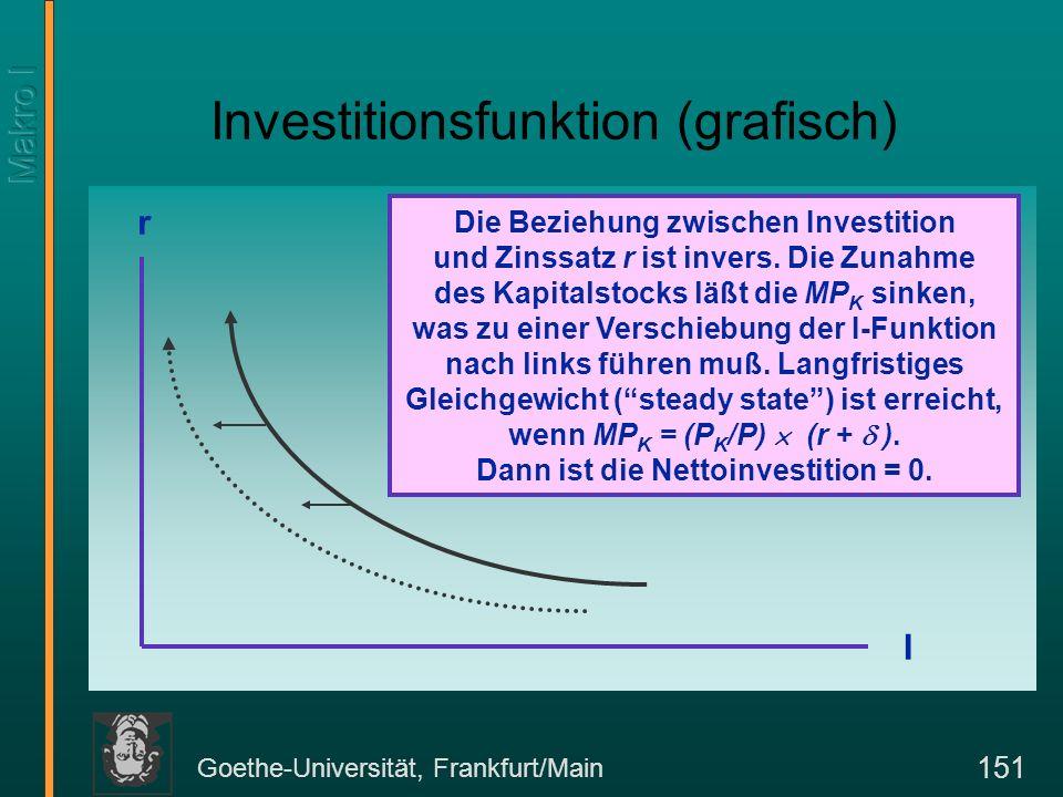 Goethe-Universität, Frankfurt/Main 151 Investitionsfunktion (grafisch) I r Die Beziehung zwischen Investition und Zinssatz r ist invers. Die Zunahme d