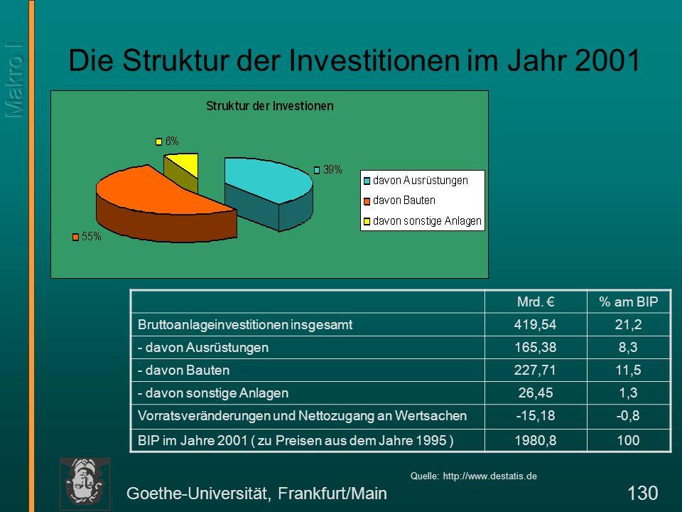 Goethe-Universität, Frankfurt/Main 130 Die Struktur der Investitionen im Jahr 2001 Mrd. % am BIP Bruttoanlageinvestitionen insgesamt419,5421,2 - davon