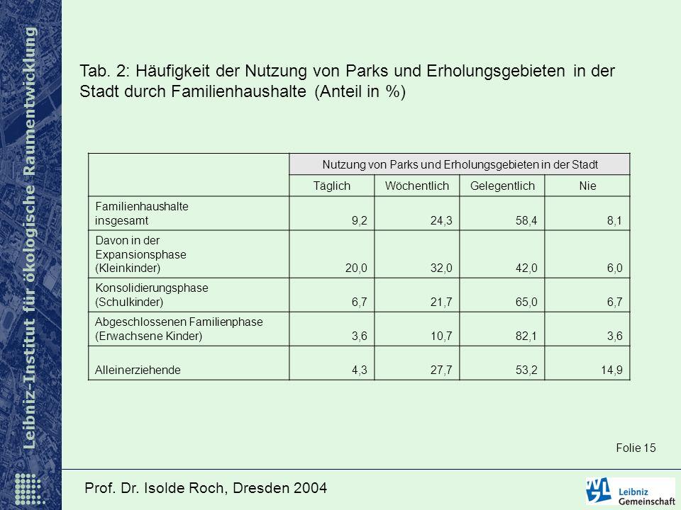Leibniz-Institut für ökologische Raumentwicklung Prof. Dr. Isolde Roch, Dresden 2004 Tab. 2: Häufigkeit der Nutzung von Parks und Erholungsgebieten in