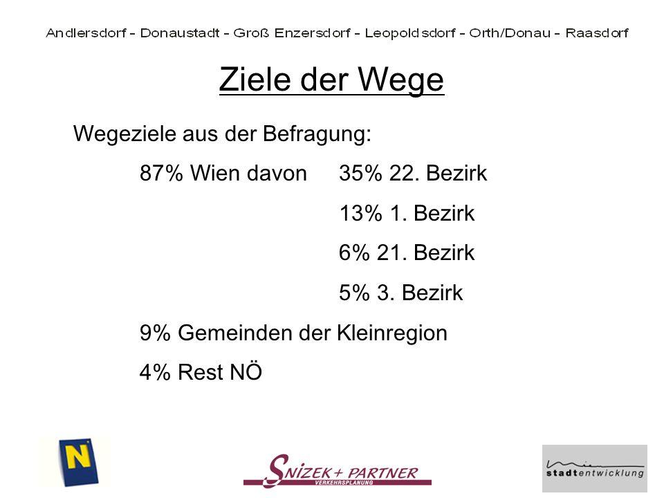 Ziele der Wege Wegeziele aus der Befragung: 87% Wien davon35% 22. Bezirk 13% 1. Bezirk 6% 21. Bezirk 5% 3. Bezirk 9% Gemeinden der Kleinregion 4% Rest