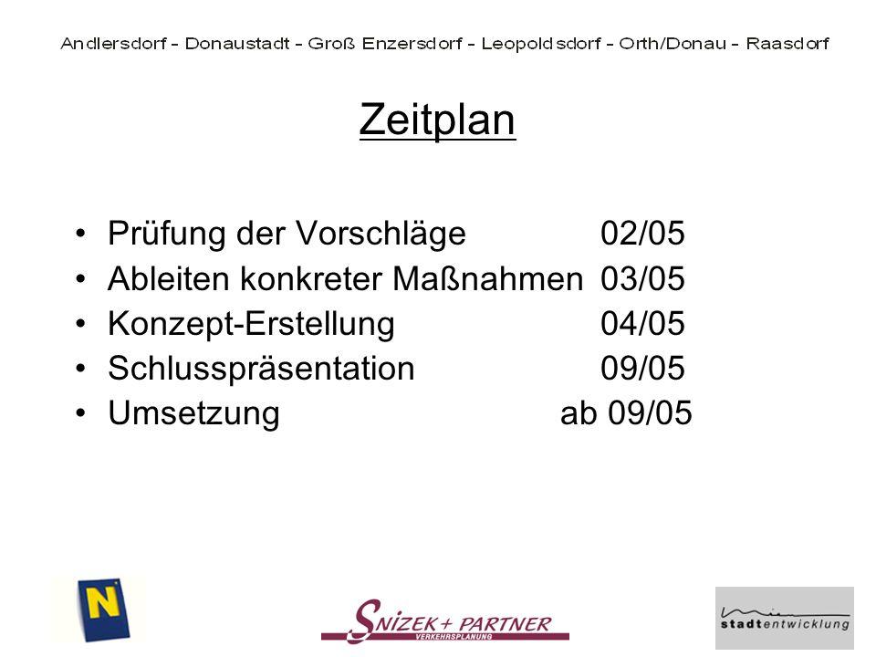 Zeitplan Prüfung der Vorschläge02/05 Ableiten konkreter Maßnahmen03/05 Konzept-Erstellung04/05 Schlusspräsentation09/05 Umsetzung ab 09/05