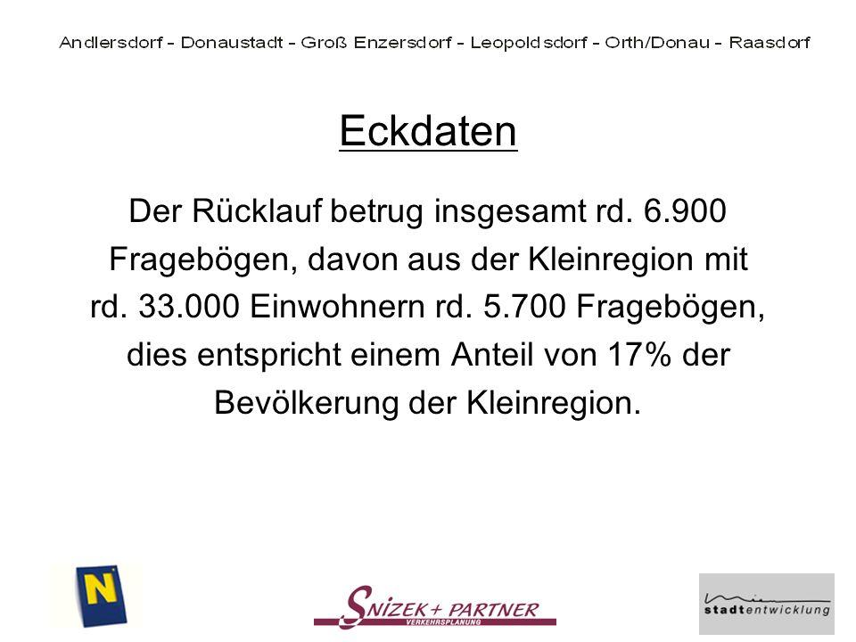 Eckdaten Der Rücklauf betrug insgesamt rd. 6.900 Fragebögen, davon aus der Kleinregion mit rd. 33.000 Einwohnern rd. 5.700 Fragebögen, dies entspricht