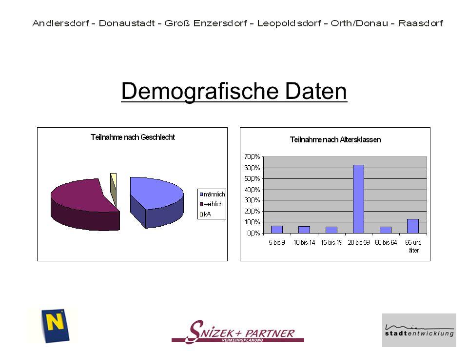 Demografische Daten