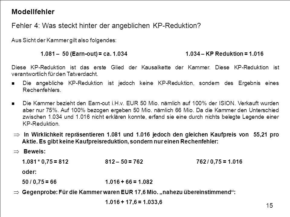 Modellfehler Fehler 4: Was steckt hinter der angeblichen KP-Reduktion? Aus Sicht der Kammer gilt also folgendes: 1.081 – 50 (Earn-out) = ca. 1.034 1.0