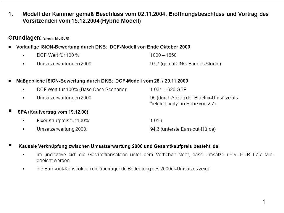 Modell der Kammer gemäß Beschluss vom 02.11.2004, Eröffnungsbeschluss und Vortrag des Vorsitzenden vom 15.12.2004 (Hybrid Modell) Grundlagen: (alles in Mio EUR) Vorläufige ISION-Bewertung durch DKB: DCF-Modell von Ende Oktober 2000 DCF-Wert für 100 %:1000 – 1650 Umsatzerwartungen 2000:97,7 (gemäß ING Barings Studie) Maßgebliche ISION-Bewertung durch DKB: DCF-Modell vom 28.