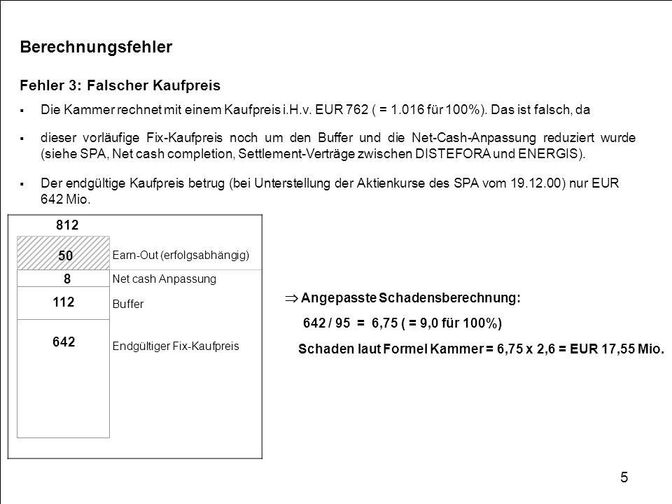 Zwischenergebnis 1: Bei korrekter Berechnung reduziert sich der Schaden gemäß dem Modell der Kammer von EUR 47 auf EUR 17 Mio.