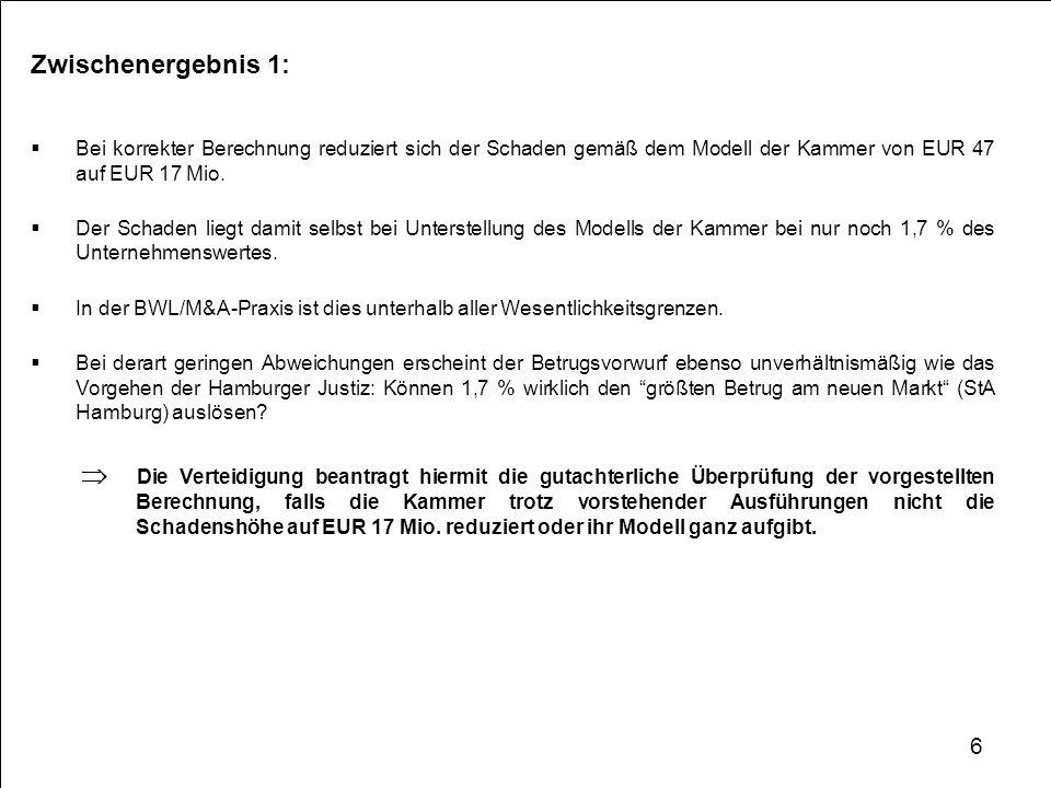 Zwischenergebnis 1: Bei korrekter Berechnung reduziert sich der Schaden gemäß dem Modell der Kammer von EUR 47 auf EUR 17 Mio. Der Schaden liegt damit