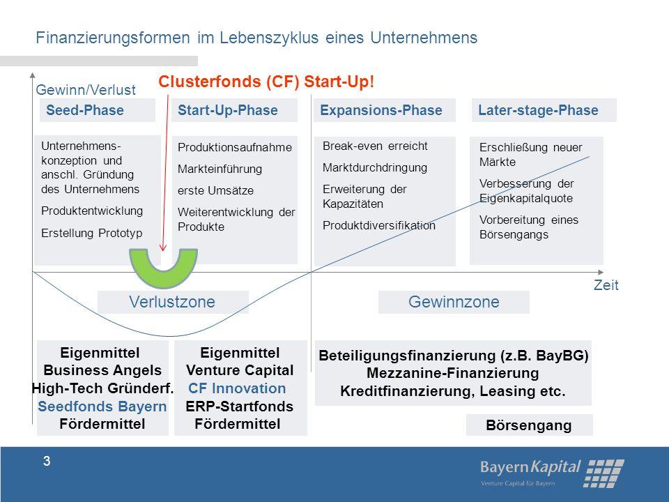 Seedfonds Bayern Finanzierung von technologieorientierten Unternehmensgründungen (nicht älter als 12 Monate) während der Frühphase Branchen: Software & IT / Medizintechnik / Umwelttechnologie / Neue Materialien usw.