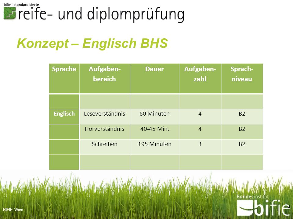 BIFIE Wien Sprache Aufgaben- bereich Dauer Aufgaben- zahl Sprach- niveau EnglischLeseverständnis60 Minuten4B2 Hörverständnis40-45 Min.4B2 Schreiben195