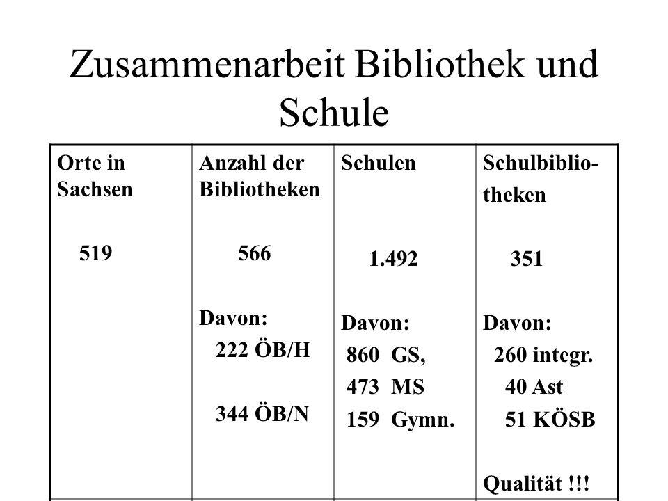Zusammenarbeit Bibliothek und Schule Orte in Sachsen 519 Anzahl der Bibliotheken 566 Davon: 222 ÖB/H 344 ÖB/N Schulen 1.492 Davon: 860 GS, 473 MS 159