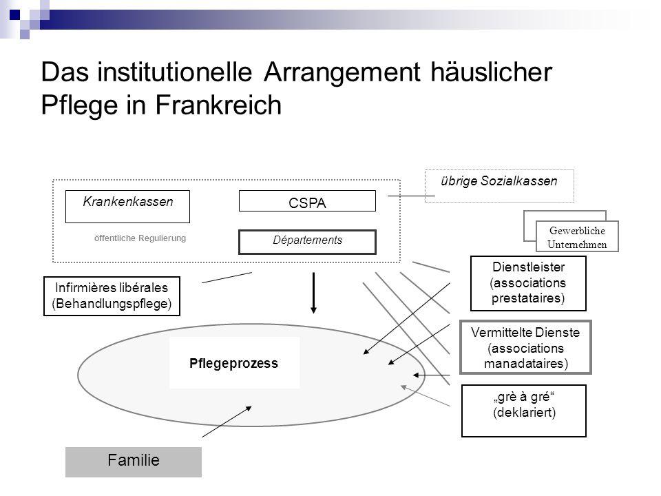 Das institutionelle Arrangement häuslicher Pflege in Frankreich CSPA Départements Krankenkassen öffentliche Regulierung grè à gré (deklariert) übrige
