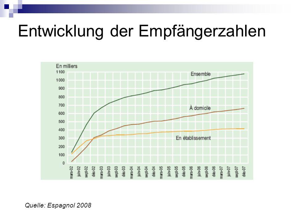 Entwicklung der Empfängerzahlen Quelle: Espagnol 2008