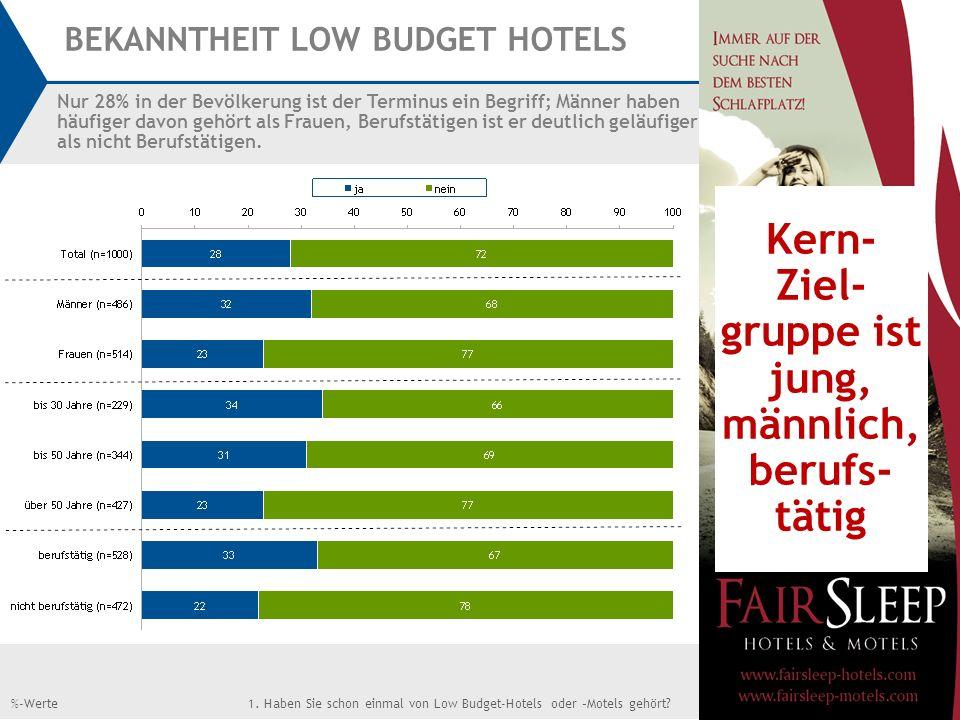 13 1. Haben Sie schon einmal von Low Budget-Hotels oder –Motels gehört?n=1000%-Werte BEKANNTHEIT LOW BUDGET HOTELS Nur 28% in der Bevölkerung ist der