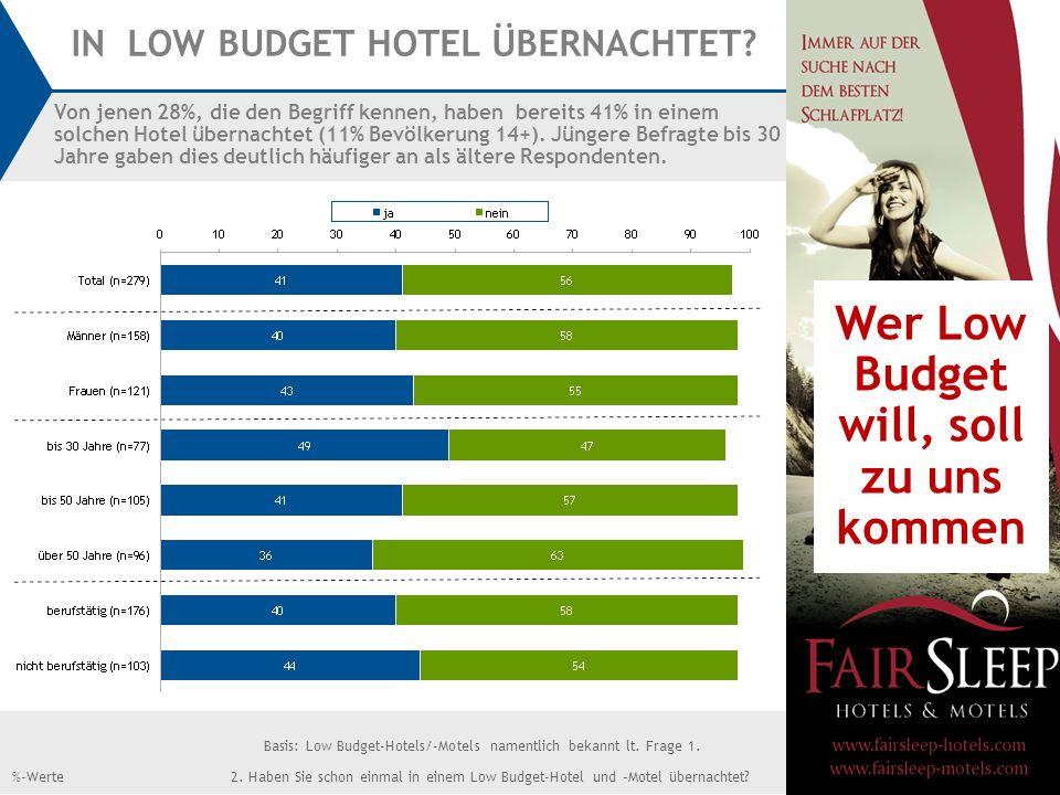 14 2. Haben Sie schon einmal in einem Low Budget-Hotel und –Motel übernachtet?%-Werte IN LOW BUDGET HOTEL ÜBERNACHTET? Von jenen 28%, die den Begriff