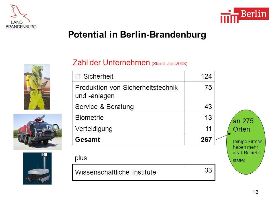 16 Potential in Berlin-Brandenburg IT-Sicherheit124 Produktion von Sicherheitstechnik und -anlagen 75 Service & Beratung43 Biometrie13 Verteidigung11