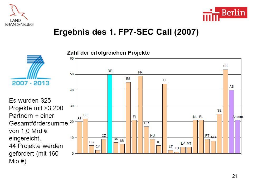 21 Ergebnis des 1. FP7-SEC Call (2007) Zahl der erfolgreichen Projekte Es wurden 325 Projekte mit >3.200 Partnern + einer Gesamtfördersumme von 1,0 Mr