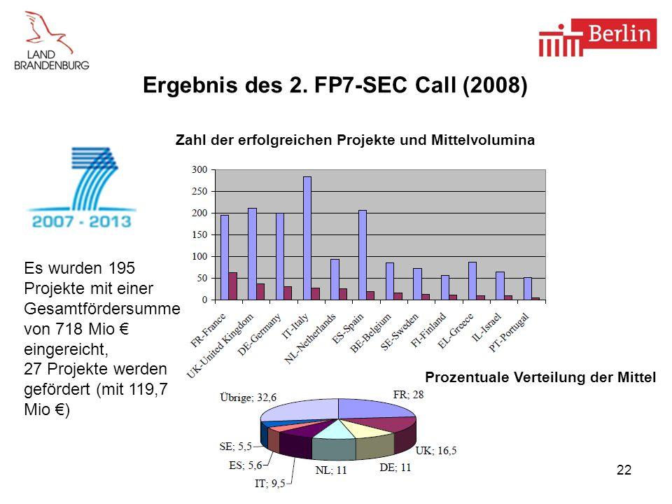22 Ergebnis des 2. FP7-SEC Call (2008) Es wurden 195 Projekte mit einer Gesamtfördersumme von 718 Mio eingereicht, 27 Projekte werden gefördert (mit 1