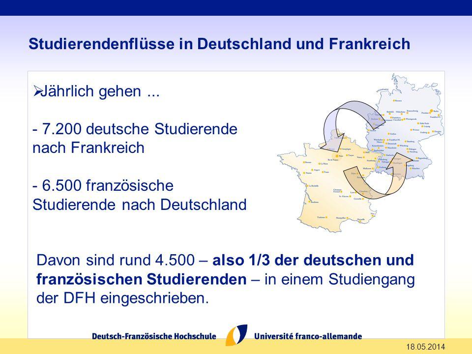 Studierendenflüsse in Deutschland und Frankreich Jährlich gehen... - 7.200 deutsche Studierende nach Frankreich - 6.500 französische Studierende nach