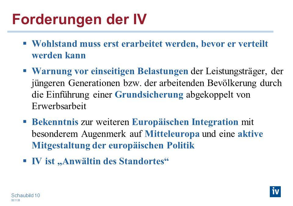 08.11.06 Schaubild 10 Forderungen der IV Wohlstand muss erst erarbeitet werden, bevor er verteilt werden kann Warnung vor einseitigen Belastungen der