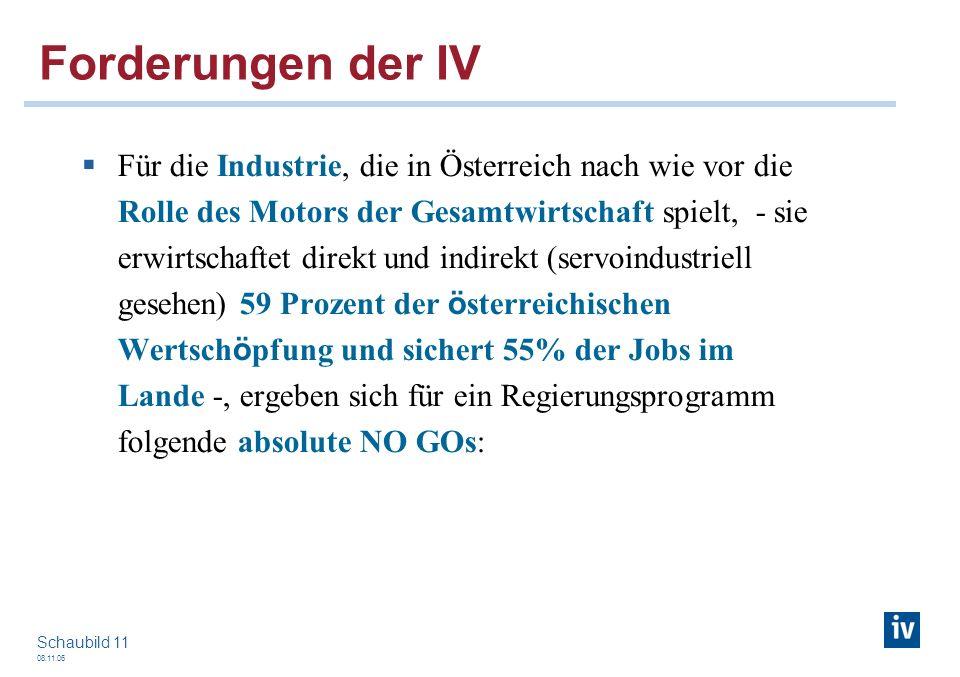 08.11.06 Schaubild 11 Forderungen der IV Für die Industrie, die in Österreich nach wie vor die Rolle des Motors der Gesamtwirtschaft spielt, - sie erw