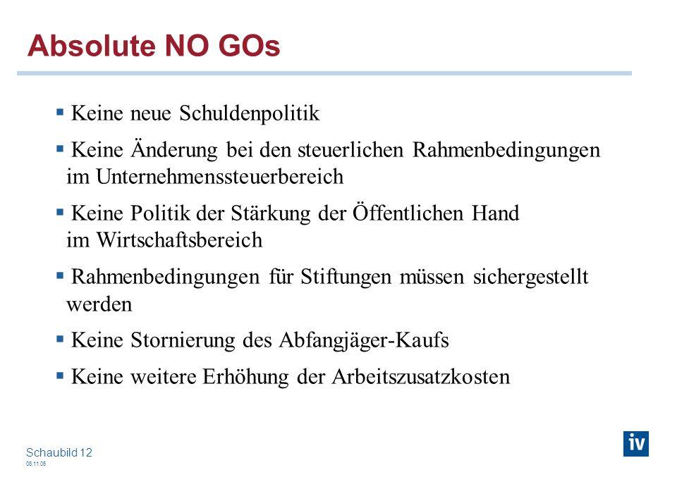 08.11.06 Schaubild 12 Absolute NO GOs Keine neue Schuldenpolitik Keine Änderung bei den steuerlichen Rahmenbedingungen im Unternehmenssteuerbereich Ke