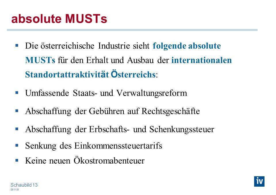 08.11.06 Schaubild 13 absolute MUSTs Die österreichische Industrie sieht folgende absolute MUSTs für den Erhalt und Ausbau der internationalen Standor
