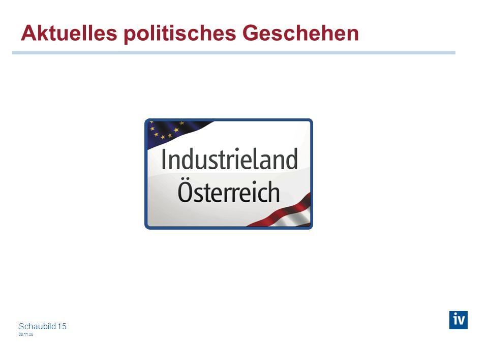 08.11.06 Schaubild 15 Aktuelles politisches Geschehen