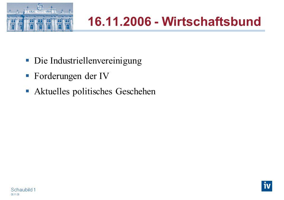 08.11.06 Schaubild 1 Die Industriellenvereinigung Forderungen der IV Aktuelles politisches Geschehen 16.11.2006 - Wirtschaftsbund