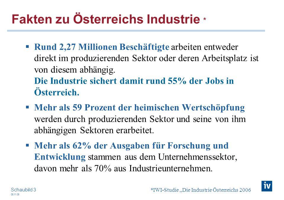 08.11.06 Schaubild 3 Fakten zu Österreichs Industrie * Rund 2,27 Millionen Beschäftigte arbeiten entweder direkt im produzierenden Sektor oder deren A